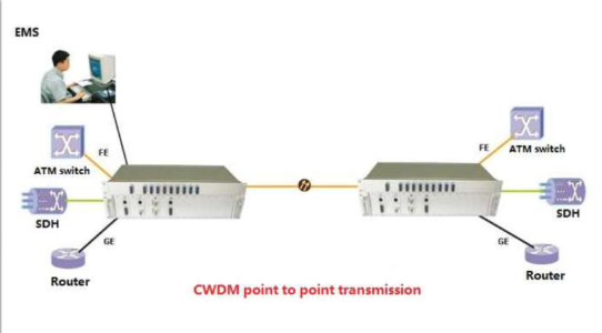 The Difference Between CWDM And DWDM