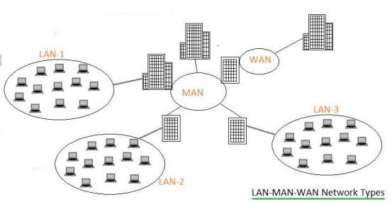 lan vs wan vs man vs vlan vs vpn