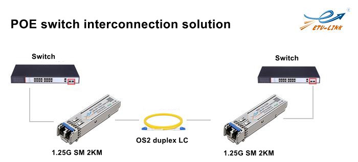 POE switch optical module solution